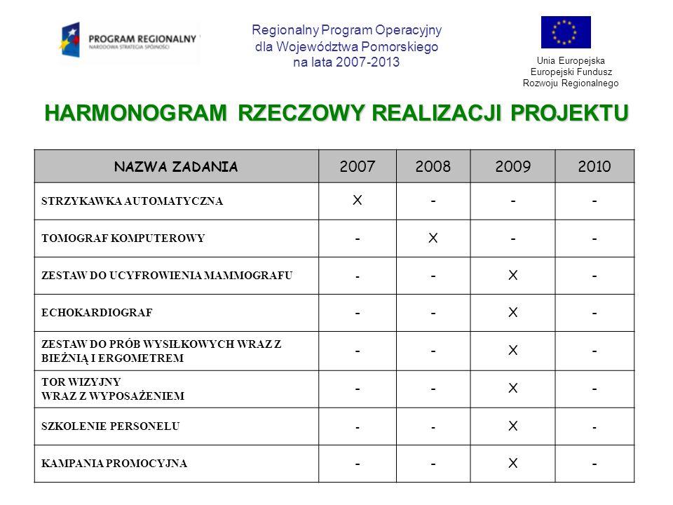 HARMONOGRAM RZECZOWY REALIZACJI PROJEKTU Regionalny Program Operacyjny dla Województwa Pomorskiego na lata 2007-2013 Unia Europejska Europejski Fundus