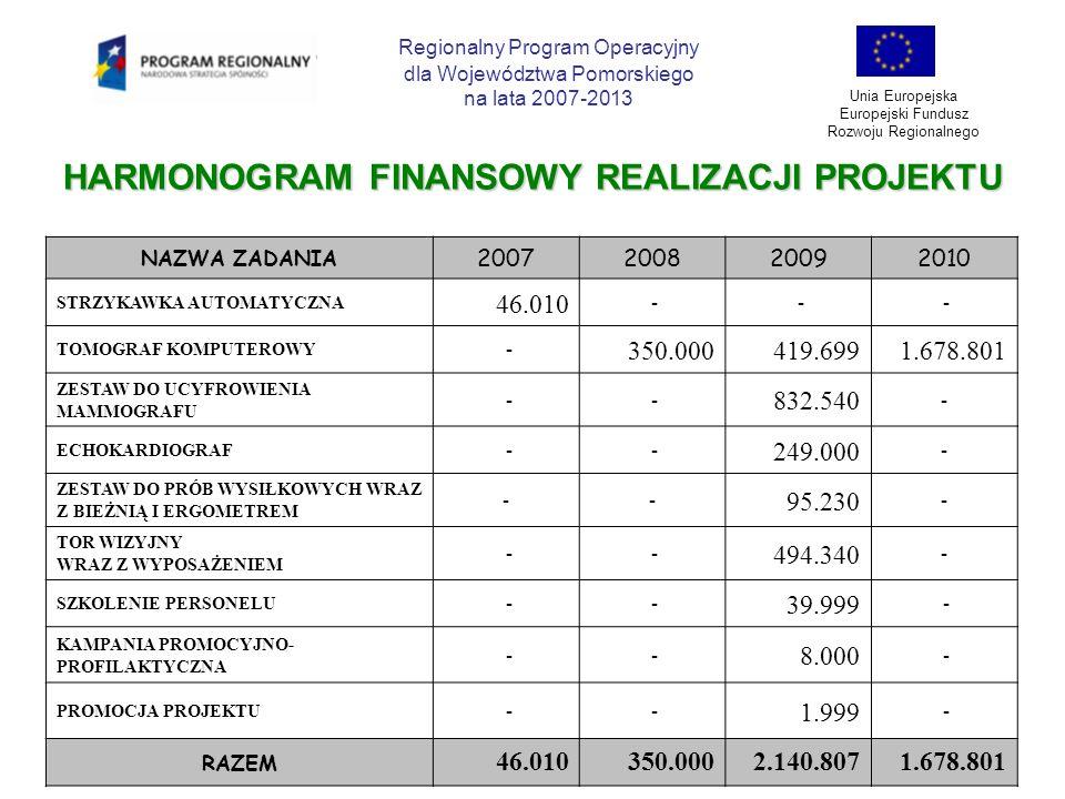 HARMONOGRAM FINANSOWY REALIZACJI PROJEKTU Regionalny Program Operacyjny dla Województwa Pomorskiego na lata 2007-2013 Unia Europejska Europejski Fundu