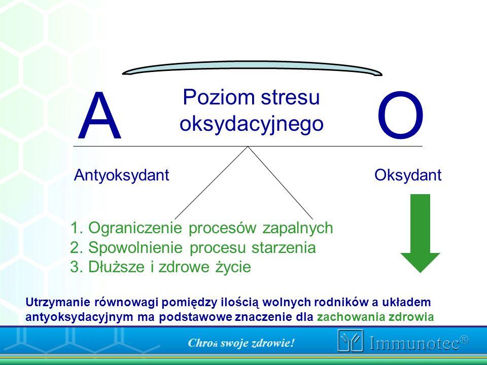 A O AntyoksydantOksydant 1.Ograniczenie procesów zapalnych 2.Spowolnienie procesu starzenia 3.Dłuższe i zdrowe życie Poziom stresu oksydacyjnego Chro