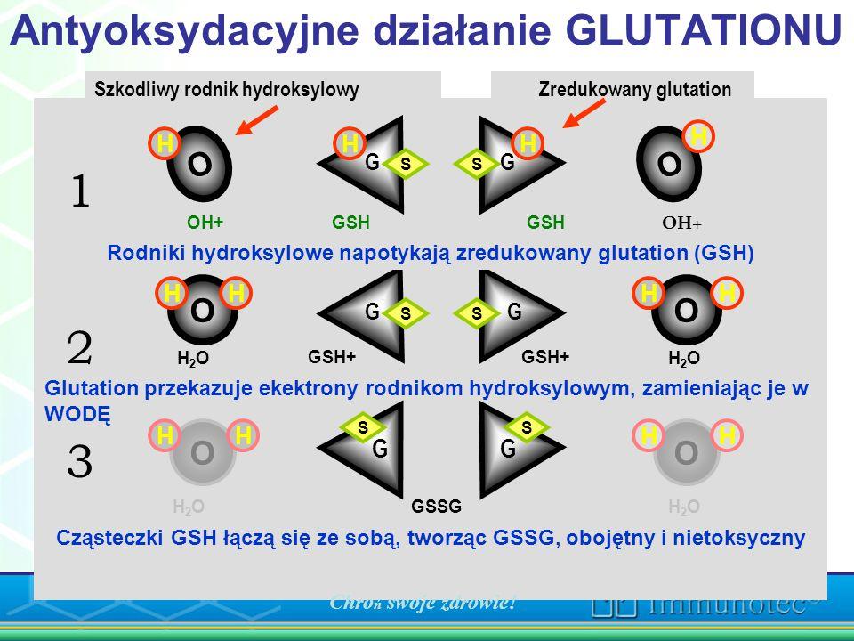 Antyoksydacyjne działanie GLUTATIONU Szkodliwy rodnik hydroksylowy Zredukowany glutation O O H HH OO O O H H H HH GG HH S S S S S S HH Rodniki hydroks