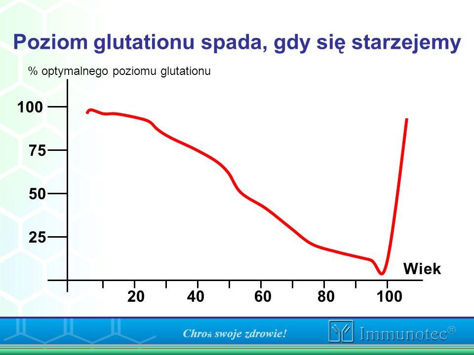 Poziom glutationu spada, gdy się starzejemy 25 50 75 100 % optymalnego poziomu glutationu 20406080100 Wiek Chro ń swoje zdrowie!