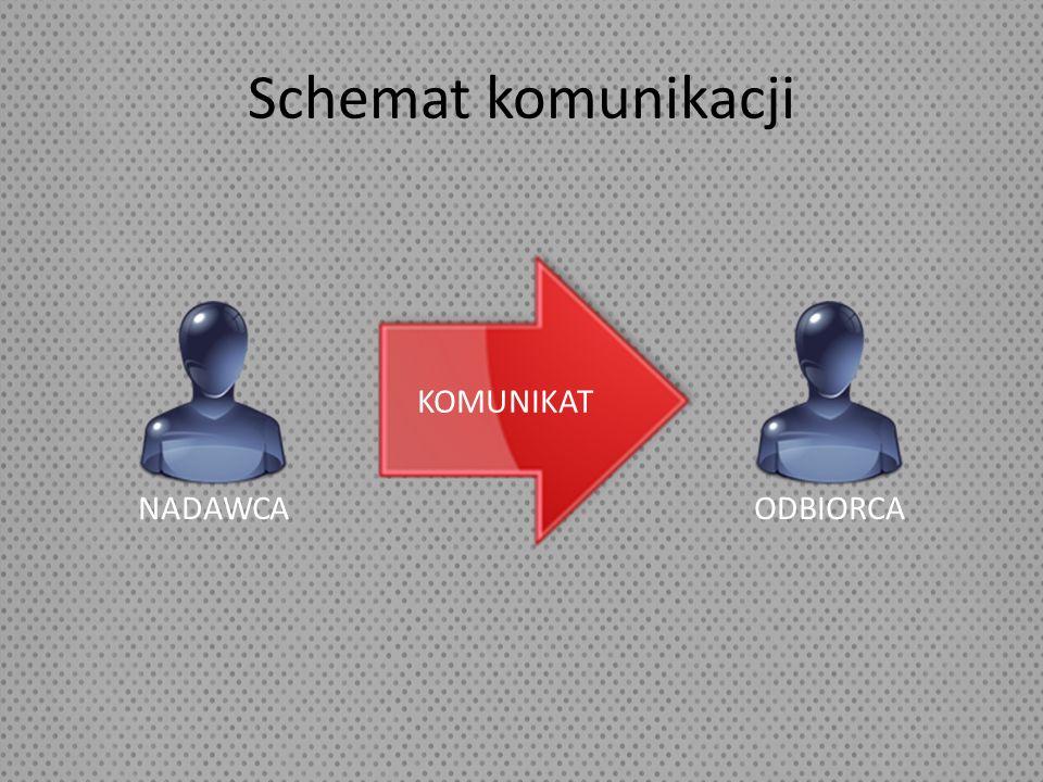 Komunikacja jednokierunkowa – następuje wtedy, gdy nadawca przekazuje komunikat, jednak nie może stwierdzić, czy odbiorca go odebrał, gdyż nie ma informacji zwrotnej.