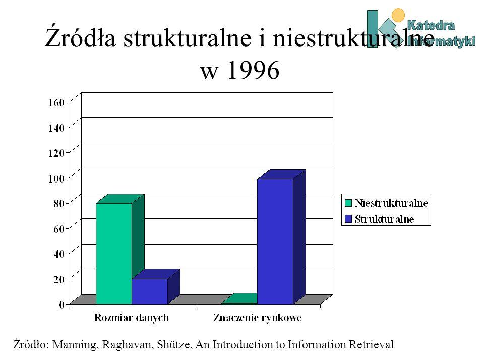 Źródła strukturalne i niestrukturalne w 2006 Źródło: Manning, Raghavan, Shütze, An Introduction to Information Retrieval