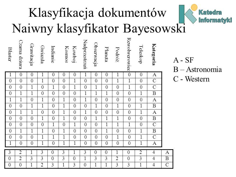 Klasyfikacja dokumentów Naiwny klasyfikator Bayesowski Blaster Czarna dziura Grawitacja Gwiazda Indianie Kosmos Kowboj Nadprzestrzeń Obserwacja Planet