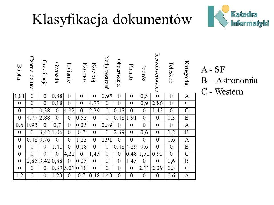 Klasyfikacja dokumentów Naiwny klasyfikator Bayesowski Prawdopodobieństwa występujące w tym modelu mogą być łatwo wyznaczone na podstawie arkusza danych, zawierającego informacje o słowach kluczowych w przykładowych wzorcach dokumentów: –Prawdopodobieństwo, że dla danej klasy C, słowo kluczowe x j występuje w opisie dokumentu Pr(x j =1/C) = liczba_dok(x j =1, C) / liczba_dok(C).