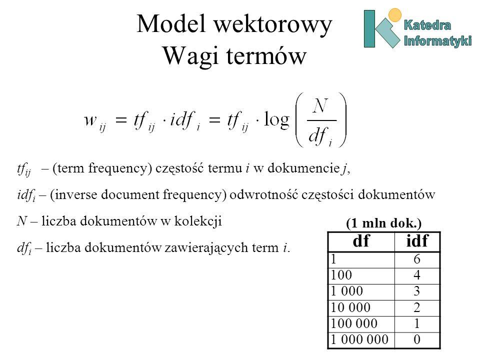 Model wektorowy Wagi termów tf ij – (term frequency) częstość termu i w dokumencie j, idf i – (inverse document frequency) odwrotność częstości dokumentów N – liczba dokumentów w kolekcji df i – liczba dokumentów zawierających term i.