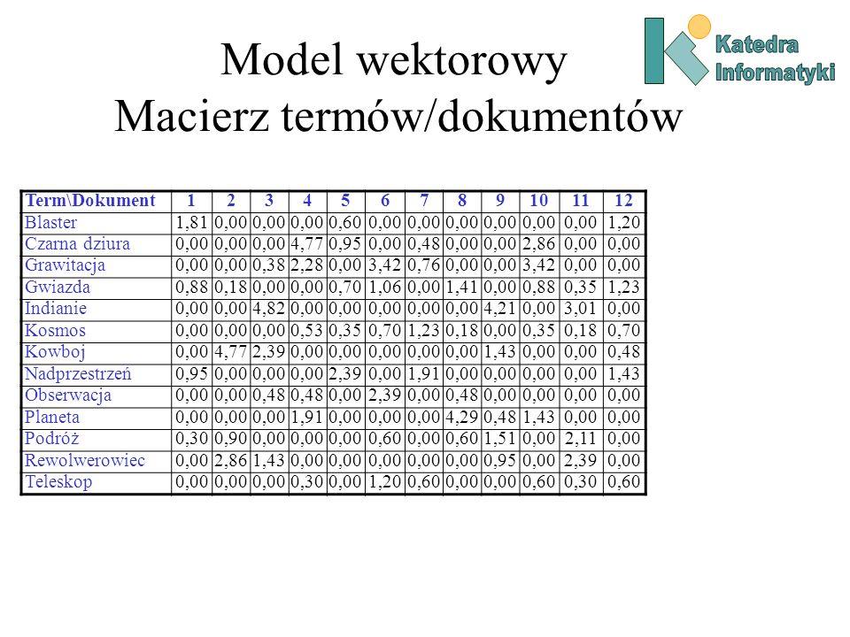 Model wektorowy Macierz termów/dokumentów Term\Dokument123456789101112 Blaster1,810,00 0,600,00 1,20 Czarna dziura0,00 4,770,950,000,480,00 2,860,00 Grawitacja0,00 0,382,280,003,420,760,00 3,420,00 Gwiazda0,880,180,00 0,701,060,001,410,000,880,351,23 Indianie0,00 4,820,00 4,210,003,010,00 Kosmos0,00 0,530,350,701,230,180,000,350,180,70 Kowboj0,004,772,390,00 1,430,00 0,48 Nadprzestrzeń0,950,00 2,390,001,910,00 1,43 Obserwacja0,00 0,48 0,002,390,000,480,00 Planeta0,00 1,910,00 4,290,481,430,00 Podróż0,300,900,00 0,600,000,601,510,002,110,00 Rewolwerowiec0,002,861,430,00 0,950,002,390,00 Teleskop0,00 0,300,001,200,600,00 0,600,300,60