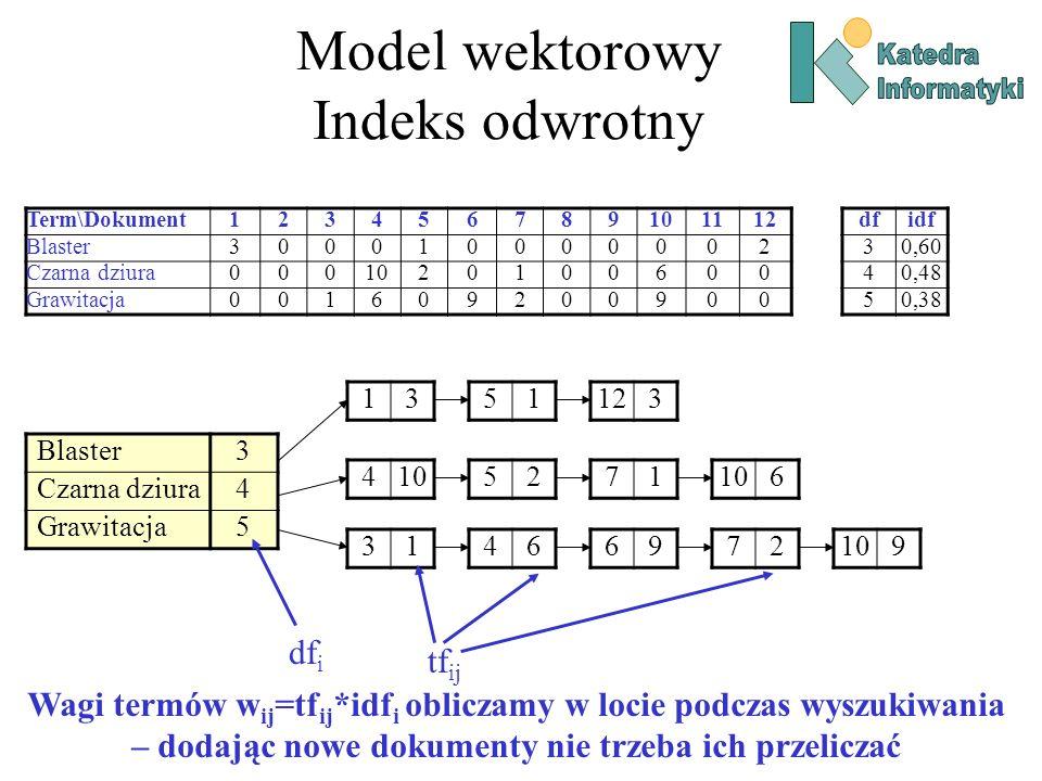 Model wektorowy Indeks odwrotny Term\Dokument123456789101112 Blaster300010000002 Czarna dziura0001020100600 Grawitacja001609200900 dfidf 30,60 40,48 50,38 Blaster3 Czarna dziura4 Grawitacja5 1351123 4105271 6 31466972 9 df i tf ij Wagi termów w ij =tf ij *idf i obliczamy w locie podczas wyszukiwania – dodając nowe dokumenty nie trzeba ich przeliczać