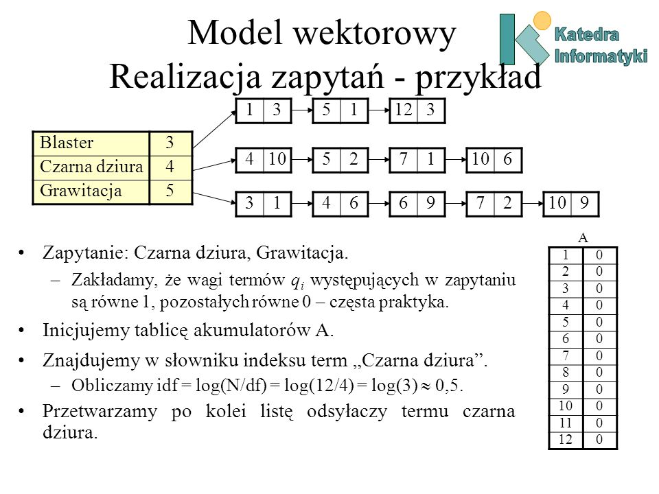 Model wektorowy Realizacja zapytań - przykład Blaster3 Czarna dziura4 Grawitacja5 1351123 4105271 6 31466972 9 A 10 20 30 40 50 60 70 80 90 0 110 120 Zapytanie: Czarna dziura, Grawitacja.