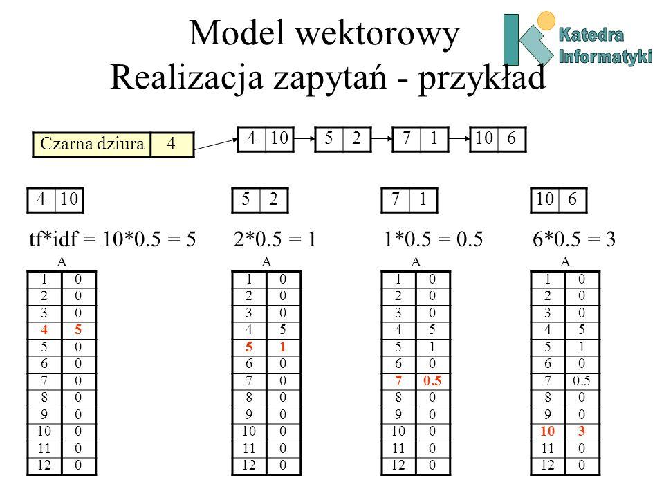 Model wektorowy Realizacja zapytań - przykład Czarna dziura4 4105271 6 A 10 20 30 45 50 60 70 80 90 0 110 120 410 tf*idf = 10*0.5 = 5 A 10 20 30 45 51 60 70 80 90 100 110 120 52 2*0.5 = 1 A 10 20 30 45 51 60 70.5 80 90 100 110 120 71 1*0.5 = 0.5 A 10 20 30 45 51 60 70.5 80 90 103 110 120 106 6*0.5 = 3