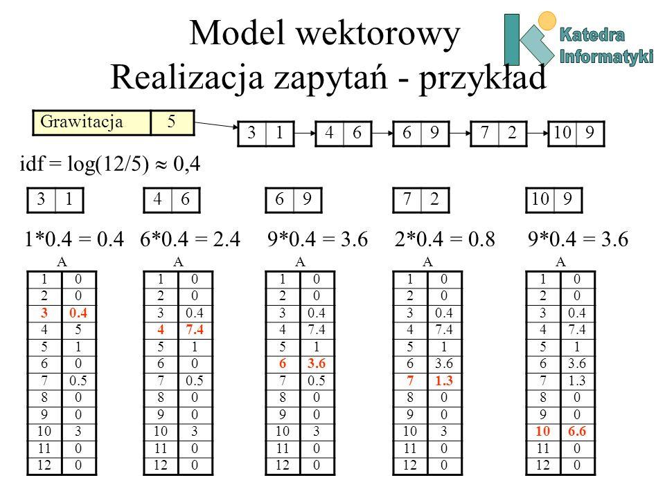 Model wektorowy Realizacja zapytań - przykład Grawitacja5 A 10 20 30.4 45 51 60 70.5 80 90 103 110 120 31 1*0.4 = 0.4 A 10 20 30.4 47.4 51 60 70.5 80 90 103 110 120 46 6*0.4 = 2.4 A 10 20 30.4 47.4 51 63.6 70.5 80 90 103 110 120 69 9*0.4 = 3.6 A 10 20 30.4 47.4 51 63.6 71.3 80 90 103 110 120 72 2*0.4 = 0.8 31466972109 idf = log(12/5) 0,4 A 10 20 30.4 47.4 51 63.6 71.3 80 90 106.6 110 120 109 9*0.4 = 3.6