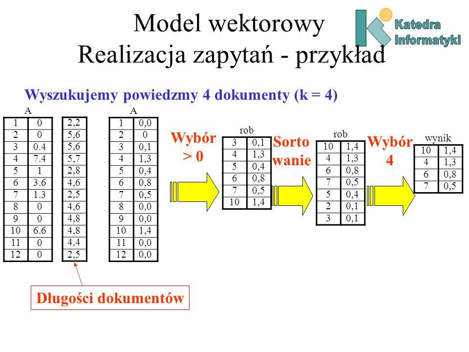 Model wektorowy Realizacja zapytań - przykład A 10 20 30.4 47.4 51 63.6 71.3 80 90 106.6 110 120 rob 30,1 41,3 50,4 60,8 70,5 101,4 Wybór > 0 Sorto wanie rob 101,4 41,3 60,8 70,5 50,4 20,1 3 Wyszukujemy powiedzmy 4 dokumenty (k = 4) Wybór 4 wynik 101,4 41,3 60,8 70,5 2,2 5,6 5,7 2,8 4,6 2,5 4,6 4,8 4,4 2,5 A 10,0 20 30,1 41,3 50,4 60,8 70,5 80,0 9 101,4 110,0 120,0 Długości dokumentów