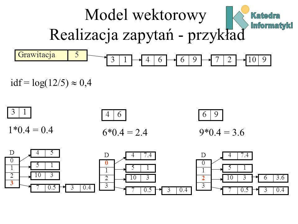 Model wektorowy Realizacja zapytań - przykład Grawitacja5 13649627910 idf = log(12/5) 0,4 13 1*0.4 = 0.4 54 3 2 1 0 D 15 0.57 310 0.43 64 6*0.4 = 2.4 7.44 3 2 1 0 D 15 0.57 310 0.43 96 9*0.4 = 3.6 7.44 3 2 1 0 D 15 0.57 310 0.43 3.66