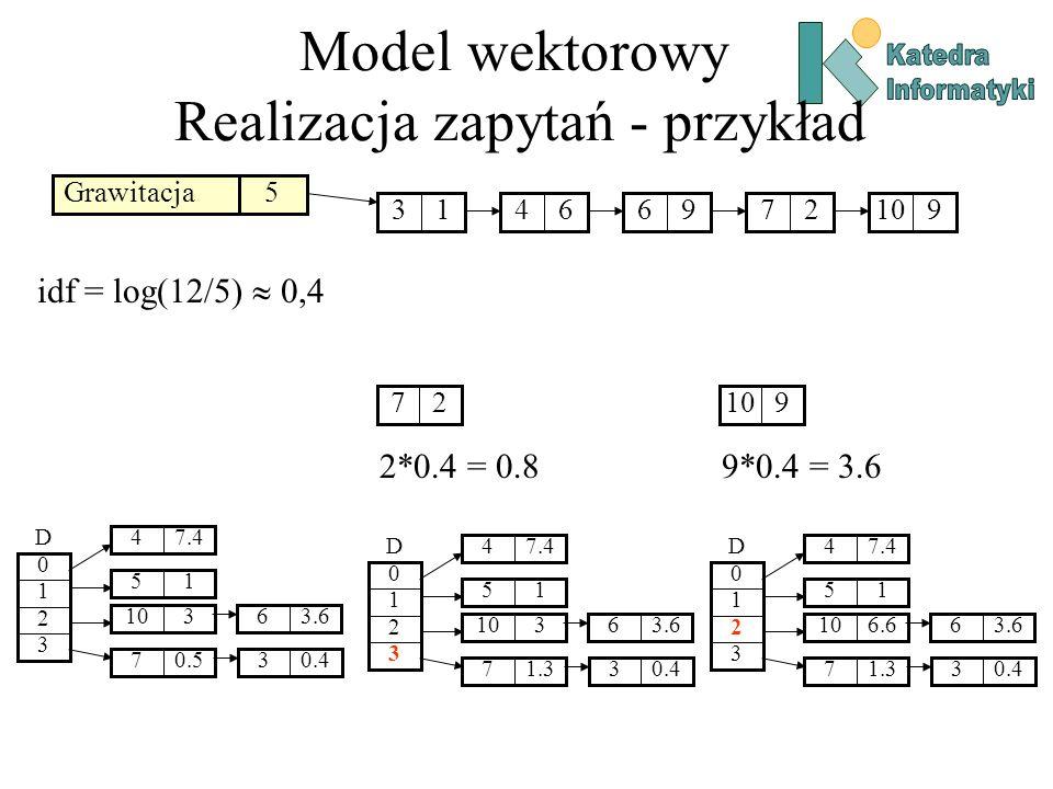 Model wektorowy Realizacja zapytań - przykład Grawitacja5 13649627910 idf = log(12/5) 0,4 27 2*0.4 = 0.8 7.44 3 2 1 0 D 15 1.37 310 0.43 3.66 910 9*0.4 = 3.6 7.44 3 2 1 0 D 15 1.37 6.610 0.43 3.66 7.44 3 2 1 0 D 15 0.57 310 0.43 3.66