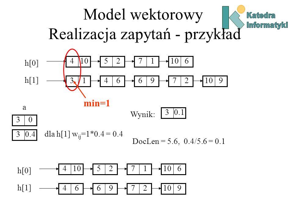 Model wektorowy Realizacja zapytań - przykład 10425176 136496279 h[0] h[1] min=1 03 a dla h[1] w ij =1*0.4 = 0.4 0.43 Wynik: 0.13 10425176 6496279 h[0] h[1] DocLen = 5.6, 0.4/5.6 = 0.1