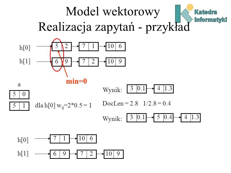 Model wektorowy Realizacja zapytań - przykład min=0 05 a dla h[0] w ij =2*0.5 = 1 15 DocLen = 2.8 1/2.8 = 0.4 Wynik: 0.131.34 17610 96279 h[0] h[1] 2517610 96279 h[0] h[1] Wynik: 0.130.451.34