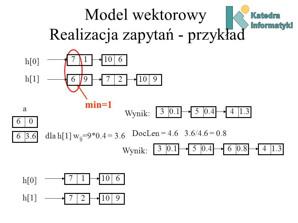 Model wektorowy Realizacja zapytań - przykład min=1 06 a dla h[1] w ij =9*0.4 = 3.6 3.66 DocLen = 4.6 3.6/4.6 = 0.8 17610 279 h[0] h[1] Wynik: 0.130.451.34 17610 96279 h[0] h[1] Wynik: 0.130.450.861.34
