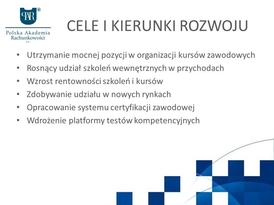 CELE I KIERUNKI ROZWOJU Utrzymanie mocnej pozycji w organizacji kursów zawodowych Rosnący udział szkoleń wewnętrznych w przychodach Wzrost rentowności szkoleń i kursów Zdobywanie udziału w nowych rynkach Opracowanie systemu certyfikacji zawodowej Wdrożenie platformy testów kompetencyjnych