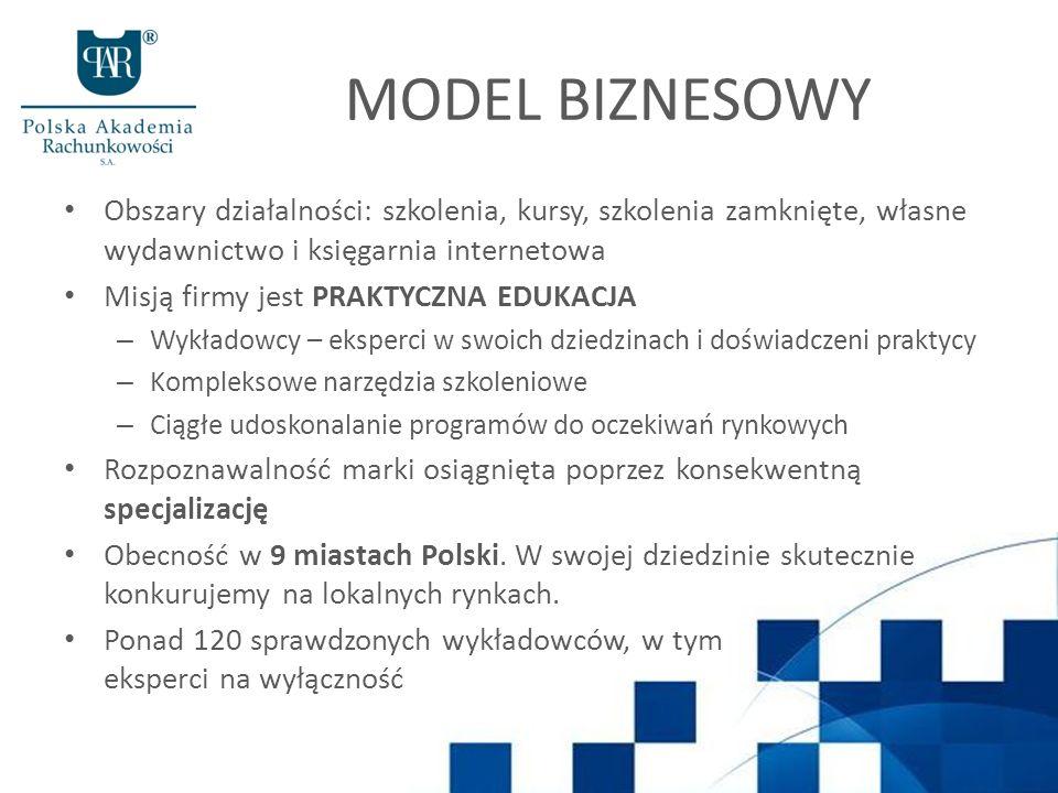 MODEL BIZNESOWY Obszary działalności: szkolenia, kursy, szkolenia zamknięte, własne wydawnictwo i księgarnia internetowa Misją firmy jest PRAKTYCZNA E