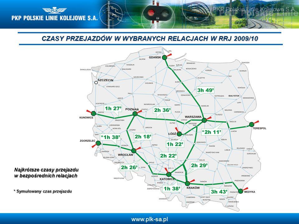 www.plk-sa.pl CZASY PRZEJAZDÓW W WYBRANYCH RELACJACH W RRJ 2009/10 * Symulowany czas przejazdu Najkrótsze czasy przejazdu w bezpośrednich relacjach