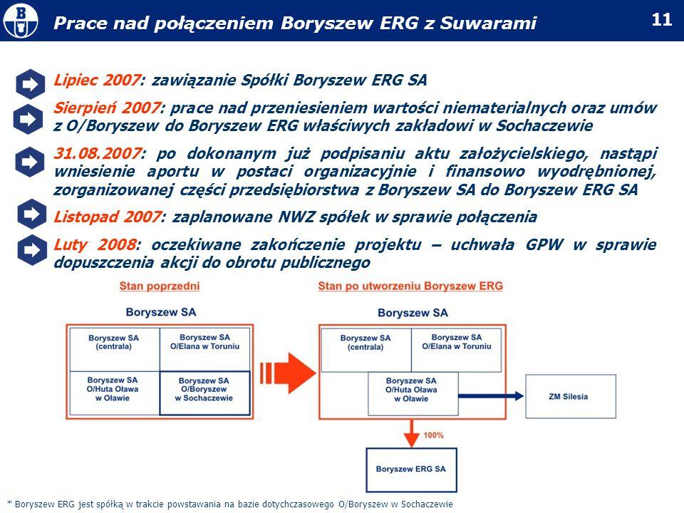 11 Lipiec 2007: zawiązanie Spółki Boryszew ERG SA Sierpień 2007: prace nad przeniesieniem wartości niematerialnych oraz umów z O/Boryszew do Boryszew