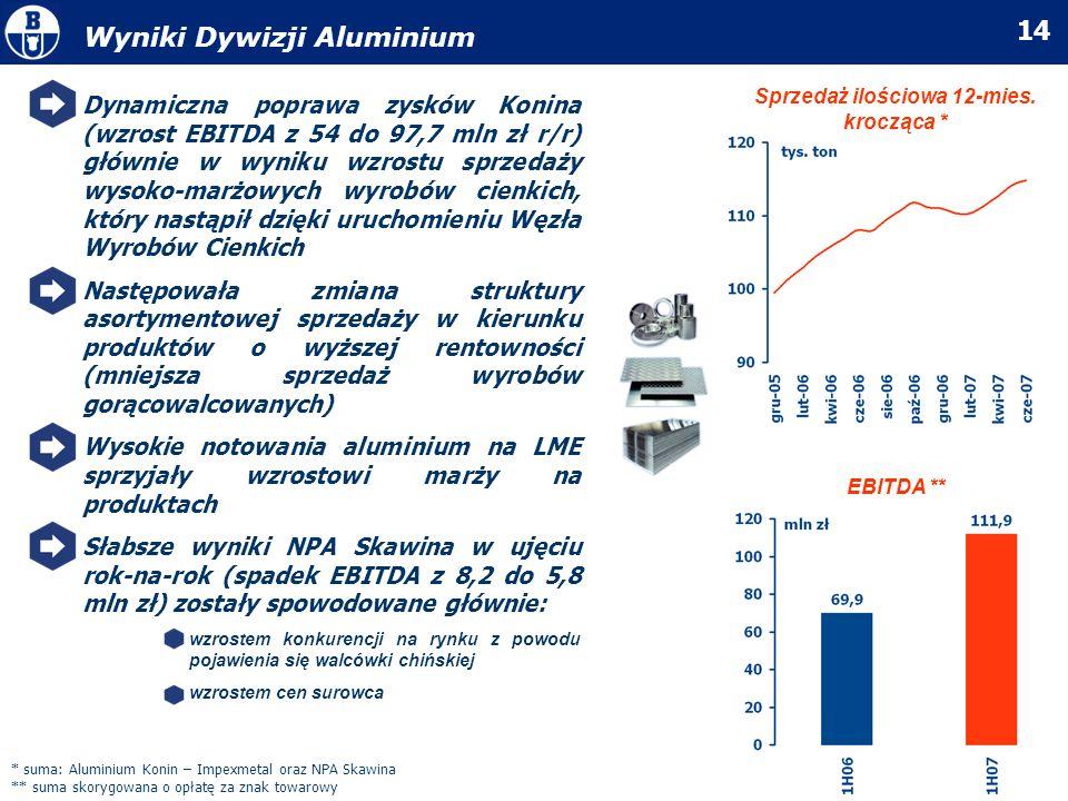14 Wyniki Dywizji Aluminium EBITDA ** * suma: Aluminium Konin – Impexmetal oraz NPA Skawina ** suma skorygowana o opłatę za znak towarowy Sprzedaż ilo