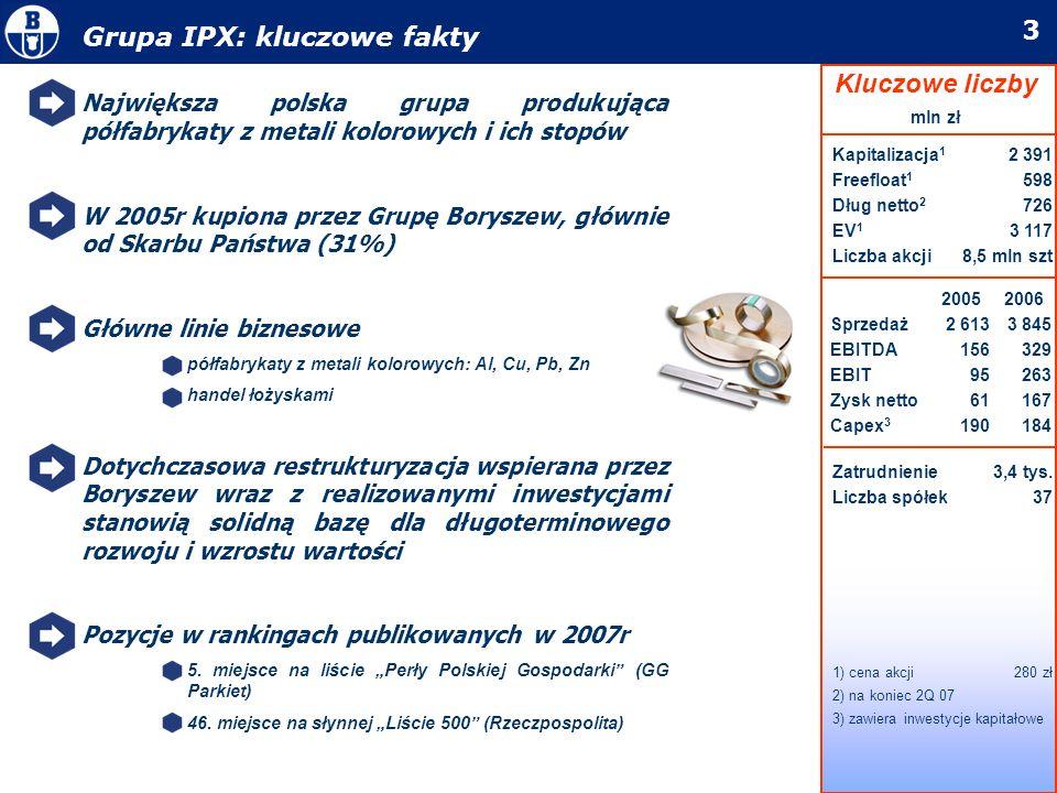 3 Największa polska grupa produkująca półfabrykaty z metali kolorowych i ich stopów W 2005r kupiona przez Grupę Boryszew, głównie od Skarbu Państwa (3