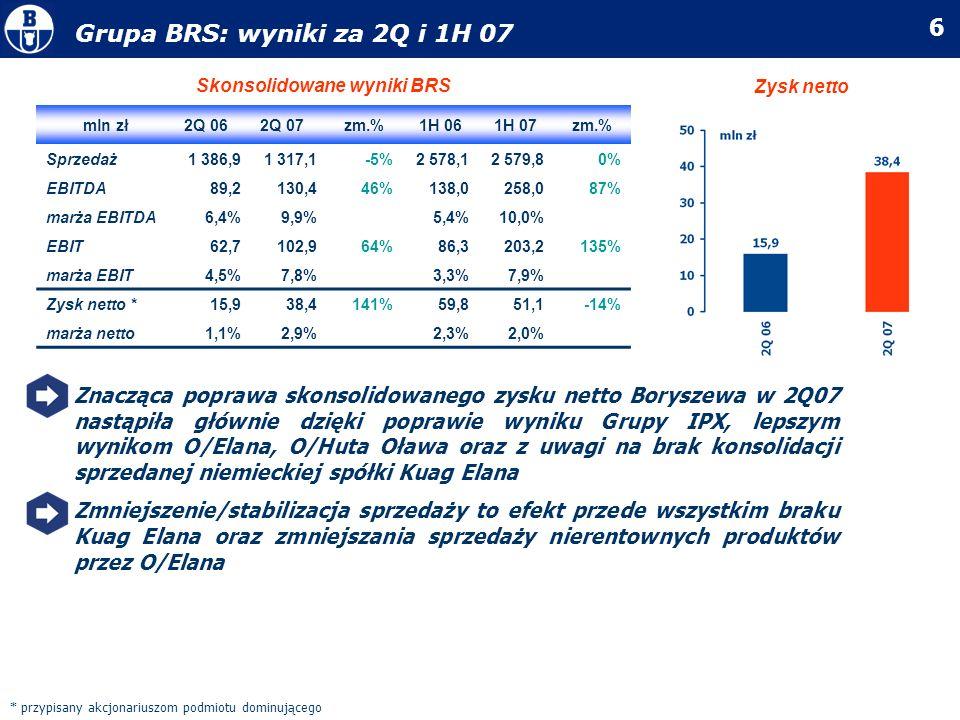 6 Grupa BRS: wyniki za 2Q i 1H 07 mln zł2Q 062Q 07zm.%1H 061H 07zm.% Sprzedaż1 386,91 317,1-5%2 578,12 579,80% EBITDA89,2130,446%138,0258,087% marża E