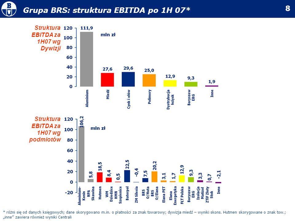 8 Grupa BRS: struktura EBITDA po 1H 07* * różni się od danych księgowych; dane skorygowano m.in. o płatności za znak towarowy; dywizja miedź – wyniki