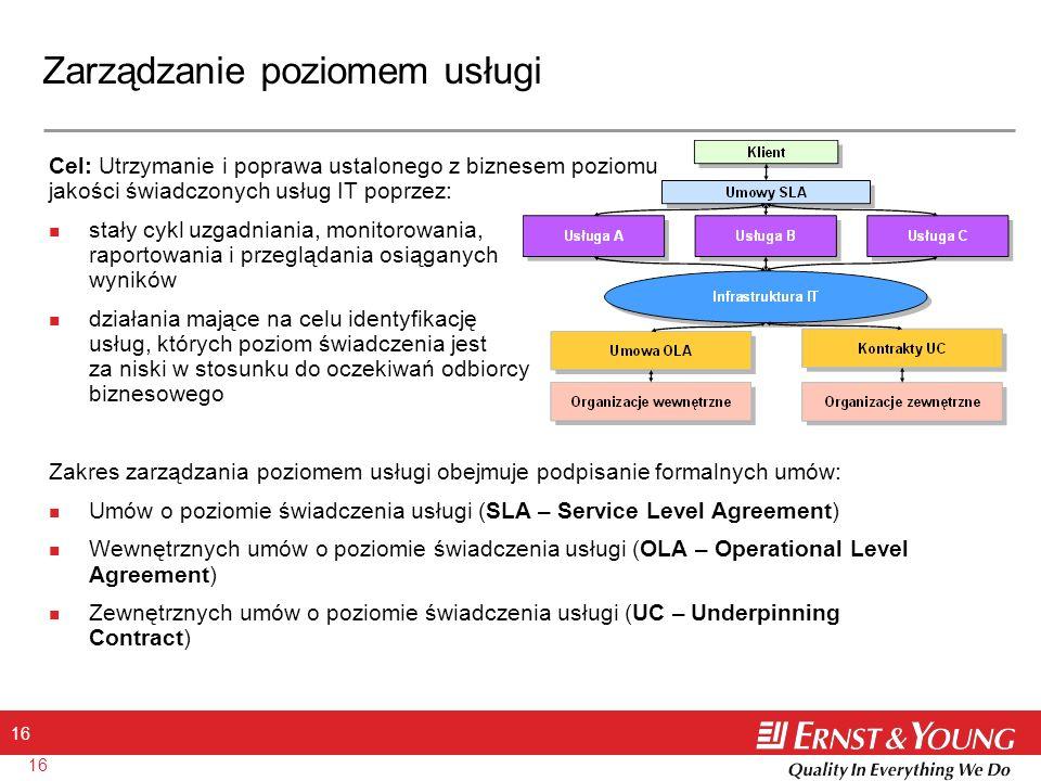 16 Zarządzanie poziomem usługi Cel: Utrzymanie i poprawa ustalonego z biznesem poziomu jakości świadczonych usług IT poprzez: stały cykl uzgadniania,