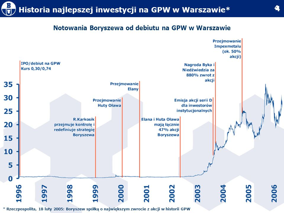 5 5 Notowania Impexmetalu Notowania Impexmetalu od debiutu na GPW w Warszawie