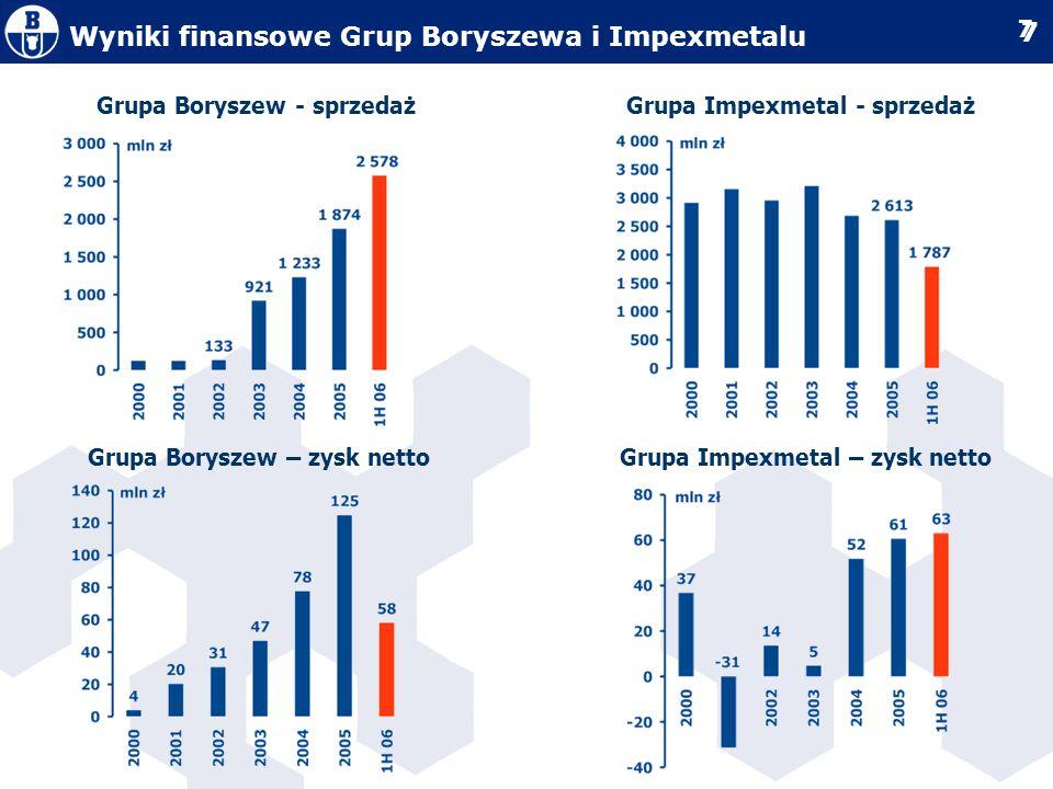 18 Dywizja cynk i ołów – ZM Silesia Cele strategiczne zwiększenie udziału eksportu w strukturze sprzedaży z podkreśleniem rynku niemieckiego wejście w produkty o wyższej marży przerobowej konsolidacja wewnątrz Grupy z Hutą Oława oraz Baterpolem uczestnictwo w konsolidacji rynku Cele operacyjne restrukturyzacja w zakresie zmniejszenia kosztów zmiennych wytworzenia oraz kosztów stałych – zwiększenie operacyjnej efektywności działania zbycie nieoperacyjnego majątku trwałego – budynki, grunty wprowadzenie narzędzi eliminujących ekspozycję na ceny LME oraz kursy walut Mierniki sukcesu zwiększenie udziału rynku niemieckiego w sprzedaży Spółki wolumen sprzedaży 15,5 tT; EBIT > 8 mln zł marża netto > 5%