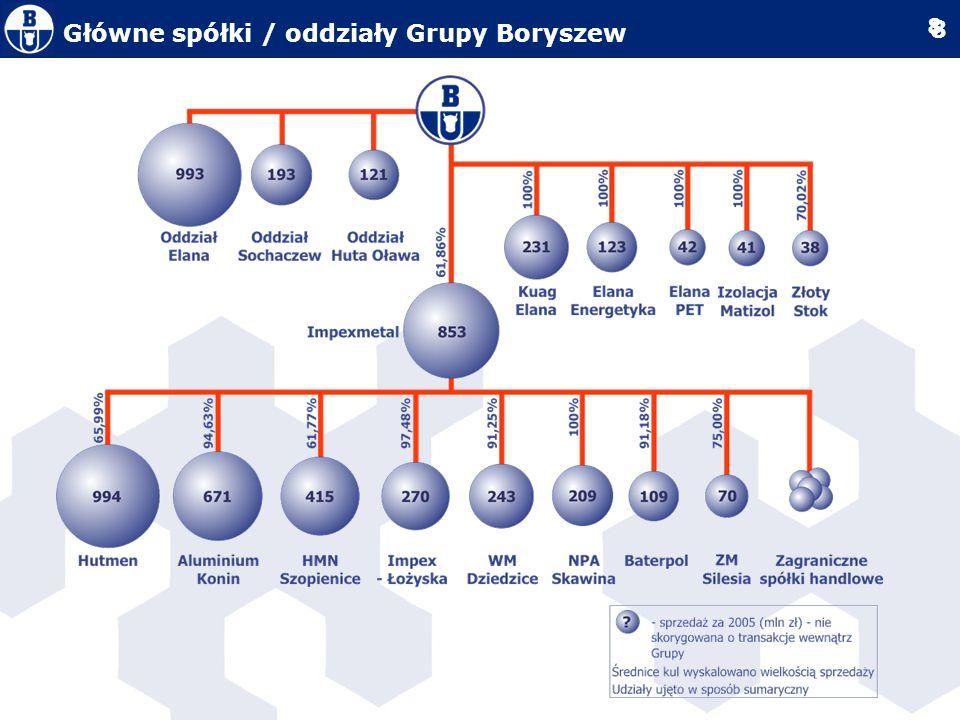 9 9 Cele finansowe Grupy Boryszew W latach 2007-2008 Grupa Boryszew powinna kontynuować dotychczasową ponadprzeciętną dynamikę rozwoju, wzrostu zysków oraz wzrostu wartości dla akcjonariuszy Cele finansowe pro-forma opracowane zostały przy następujących założeniach: połączony podmiot (Boryszew-Impexmetal) funkcjonuje od początku 2007 roku dezinwestycje poza kluczowymi obszarami (dywizje produktowe), w obszarach dywizji produktowych dezinwestycje pakietów mniejszościowych w przypadku aliansów strategicznych i wejścia grup na giełdę nie zostały uwzględnione nowe plany inwestycyjne spółek Grupy, częściowo finansowane kapitałem pozyskanym poprzez wejście spółek na GPW, oraz środkami pozyskanymi z dezinwestycji Założenia opierają się na obecnej strukturze Grupy - w przypadku realizacji znaczących przejęć w kraju i za granicą, cele będą modyfikowane Cele finansowe Grupy Boryszew