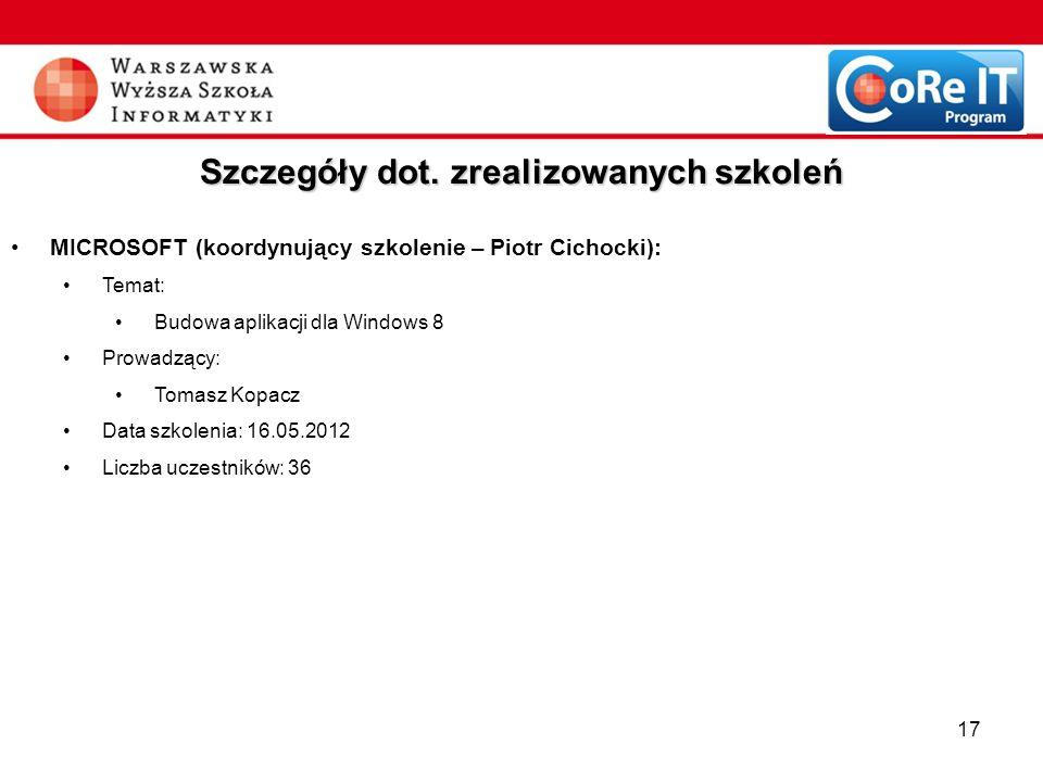 17 Szczegóły dot. zrealizowanych szkoleń MICROSOFT (koordynujący szkolenie – Piotr Cichocki): Temat: Budowa aplikacji dla Windows 8 Prowadzący: Tomasz