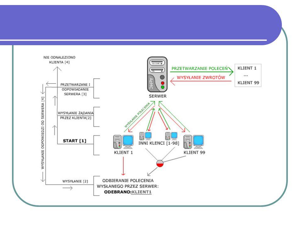 Stacje robocze Stacje robocze – (workstations) to komputery użytkowników, które współdzielą zasoby sieci, korzystają z zasobów udostępnionych przez serwery W fachowej terminologii stacja robocza to wysokiej klasy komputer o wyższej wydajności niż komputer osobisty, szczególnie ze względu na możliwość przetwarzania grafiki komputerowej, moc obliczeniową i wielowątkowość.
