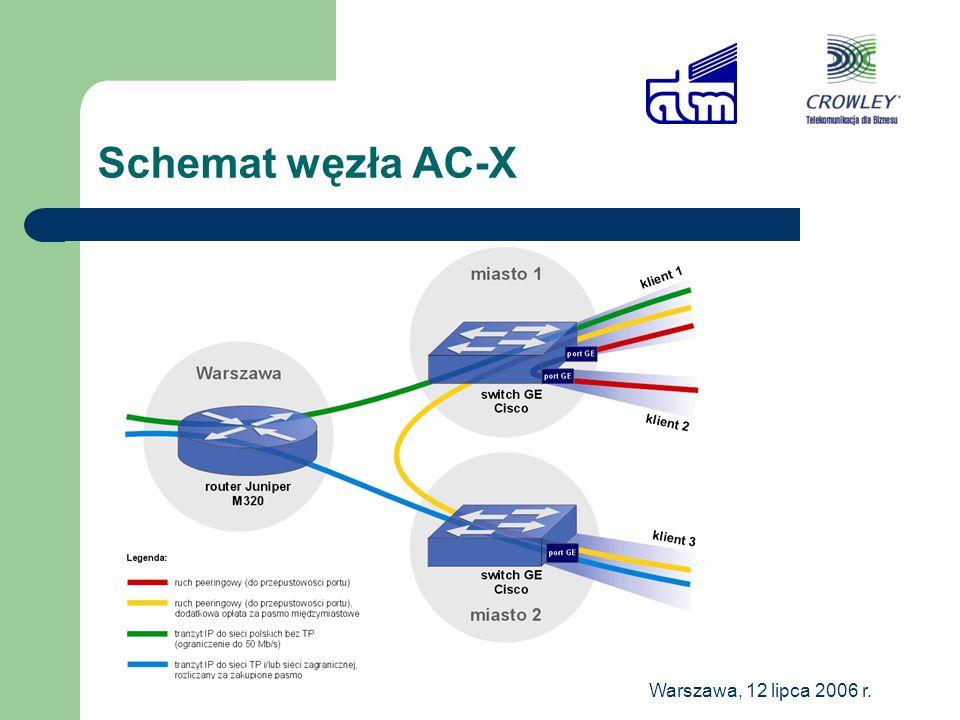 Warszawa, 12 lipca 2006 r. Schemat węzła AC-X