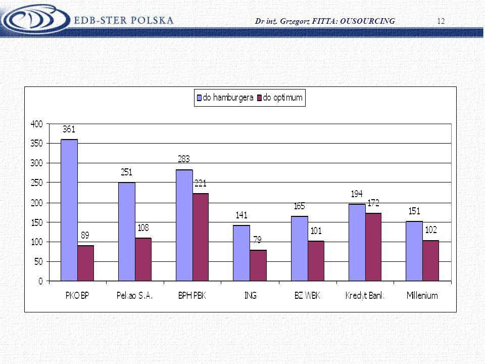 Dr inż. Grzegorz FITTA: OUSOURCING12 Potencjalne oszczędności roczne