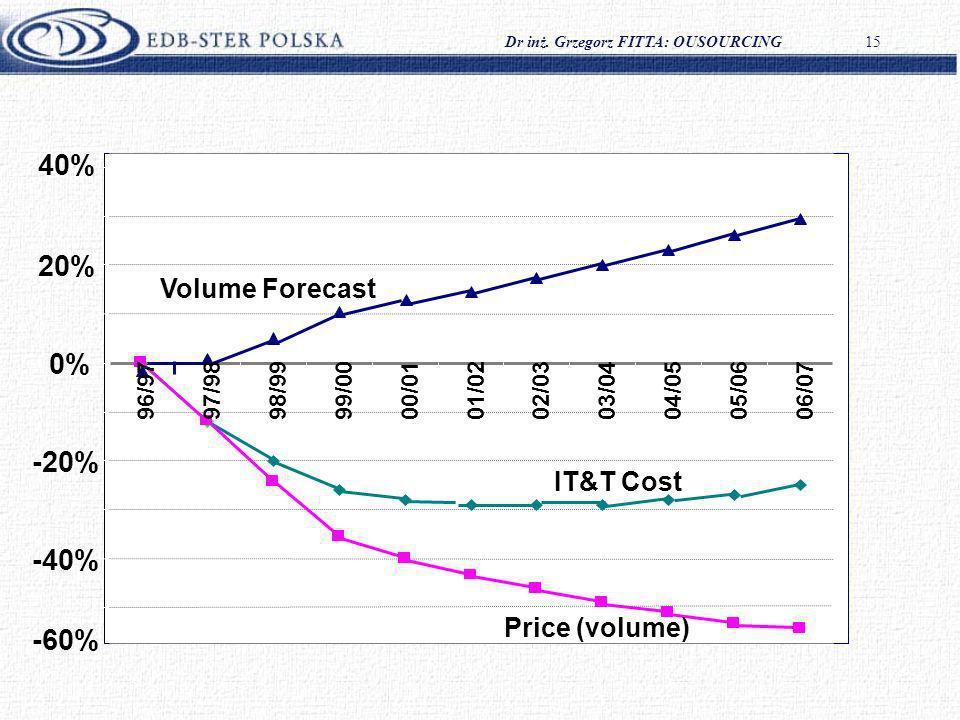 Dr inż. Grzegorz FITTA: OUSOURCING15 EDS-Australia projekt -60% -40% -20% 0% 20% 40% 96/9797/9898/9999/0000/0101/0202/0303/0404/0505/0606/07 Price (vo