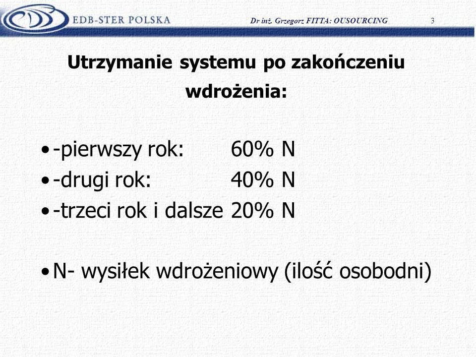 Dr inż. Grzegorz FITTA: OUSOURCING3 Utrzymanie systemu po zakończeniu wdrożenia: -pierwszy rok: 60% N -drugi rok: 40% N -trzeci rok i dalsze20% N N- w