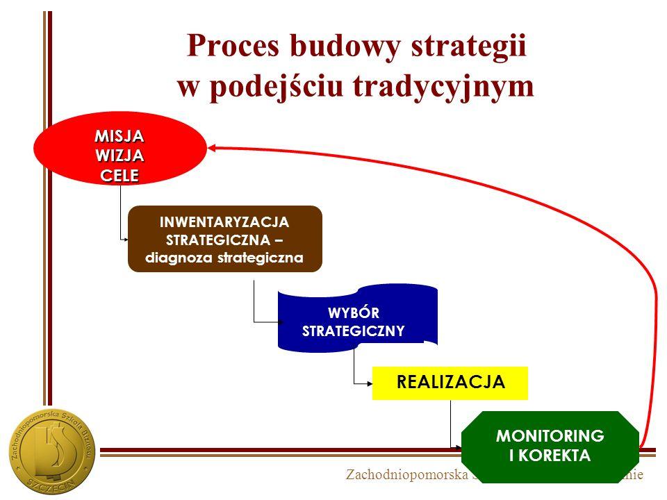 Zachodniopomorska Szkoła Biznesu w Szczecinie Strategie tradycyjne – do końca XX w. STRATEGIA Aspiracje, cele, zadania, wpływ na strukturę organizacji