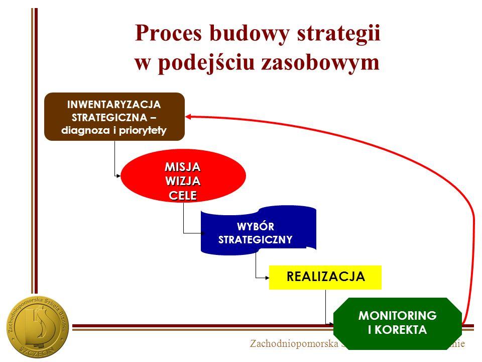 Zachodniopomorska Szkoła Biznesu w Szczecinie Strategie oparte o zasoby STRATEGIA Posiadane zasoby, kompetencje, know-how, struktura Resource Based St