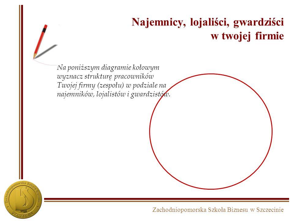 Zachodniopomorska Szkoła Biznesu w Szczecinie Trzy postawy pracowników wobec strategicznych dążeń firmy Najemnicy są posłuszni i obojętni. W zamian za