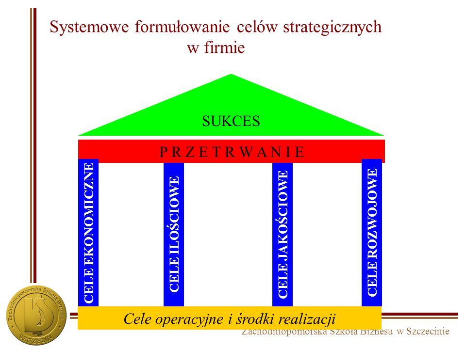 Zachodniopomorska Szkoła Biznesu w Szczecinie Rodzaje celów strategicznych Cele ekonomiczne - wyrażone w postaci wielkości (mierników) ekonomicznych (