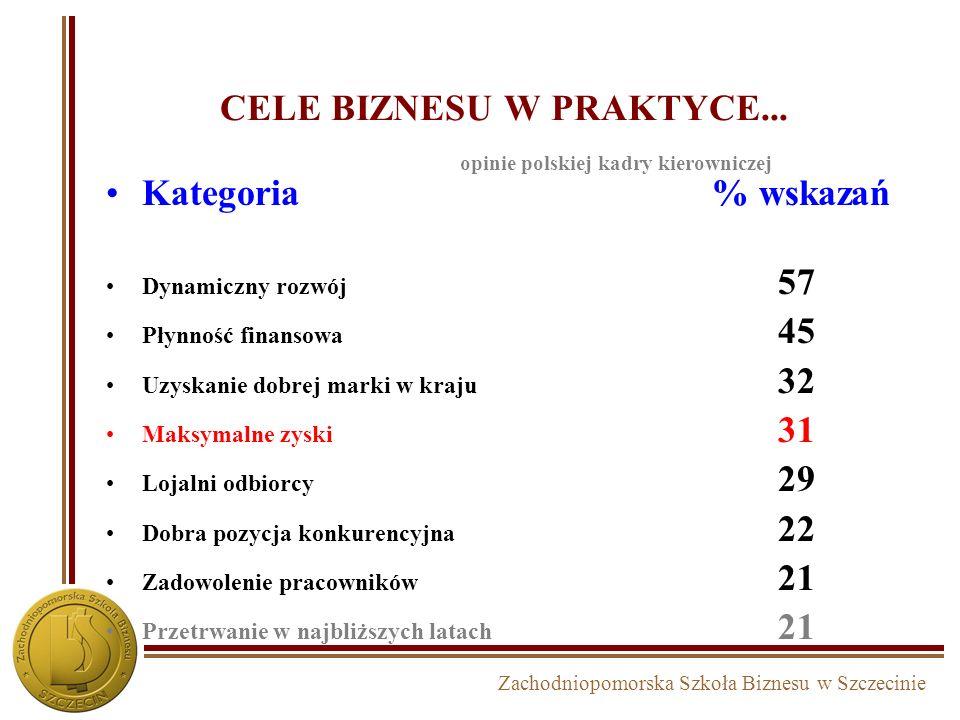 Zachodniopomorska Szkoła Biznesu w Szczecinie CELE BIZNESU W PRAKTYCE... opinie 2.700 menedżerów największych korporacji Cele USA Japonia 1. rentownoś