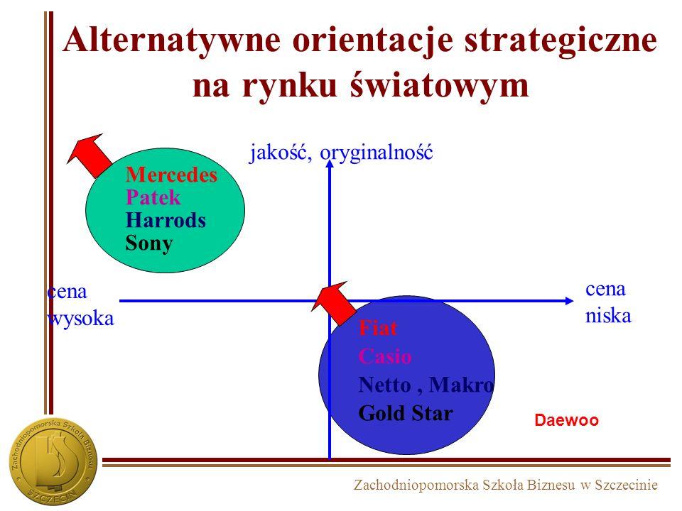 Zachodniopomorska Szkoła Biznesu w Szczecinie Procentowy udział w rynku ROI – rentowność kapitału Rentowność biznesu a udział w rynku Na poniższym wyk