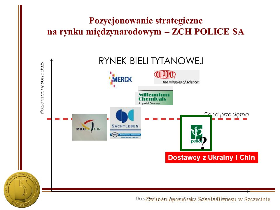 Zachodniopomorska Szkoła Biznesu w Szczecinie Pozycjonowanie - interpretacja Udział w rynku Poziom ceny sprzedaży Strategia lidera cenowego (LOW - COS