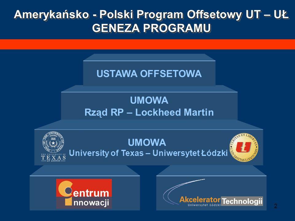 3 CEL: Rozwój sektora zaawansowanych technologii w Polsce Podpisanie Umowy Uniwersytet Łódzki - – Uniwersytet Teksański 24 lipca 2003 Amerykańsko - Polski Program Offsetowy UT – UŁ CELE PROGRAMU Otwarcie Akceleratora Technologii, Inkubatora Technologii i Centrum Innowacji UŁ 18 grudnia 2003 Od jesieni 2003 Uniwersytet Łódzki, jako jedyna uczelnia w kraju, realizuje program naukowo-wdrożeniowy w ramach tzw.