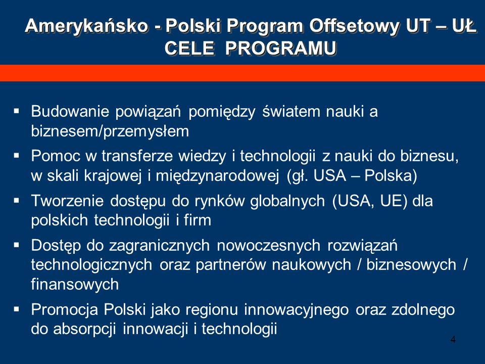 5 Amerykańsko - Polski Program Offsetowy UT – UŁ CELE PROGRAMU Wsparcie rozwoju przedsiębiorczości opartej na innowacjach i zaawansowanych technologiach - Tworzenie nowych innowacyjnych przedsiębiorstw, w tym pozaakademickich oraz akademickich; pomoc dla innowacyjnych mikrofirm - Pomoc dla działających na rynku polskich firm Podniesienie wiedzy na temat komercjalizacji, rozpowszechnienie najlepszych praktyk - edukacja w zakresie innowacji i high-tech – szkolenia i studia Pomoc w pozyskaniu finansowania na innowacje i technologie własne lub pozyskane