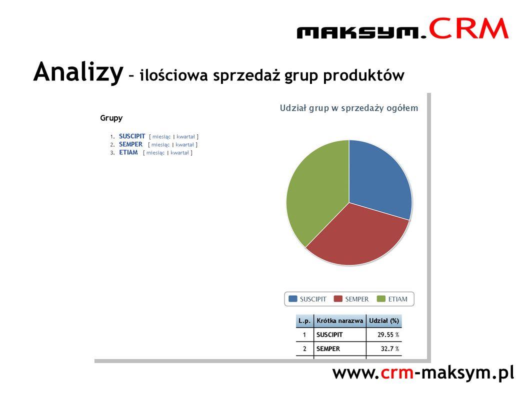 www.crm-maksym.pl Analizy – ilościowa sprzedaż grup produktów