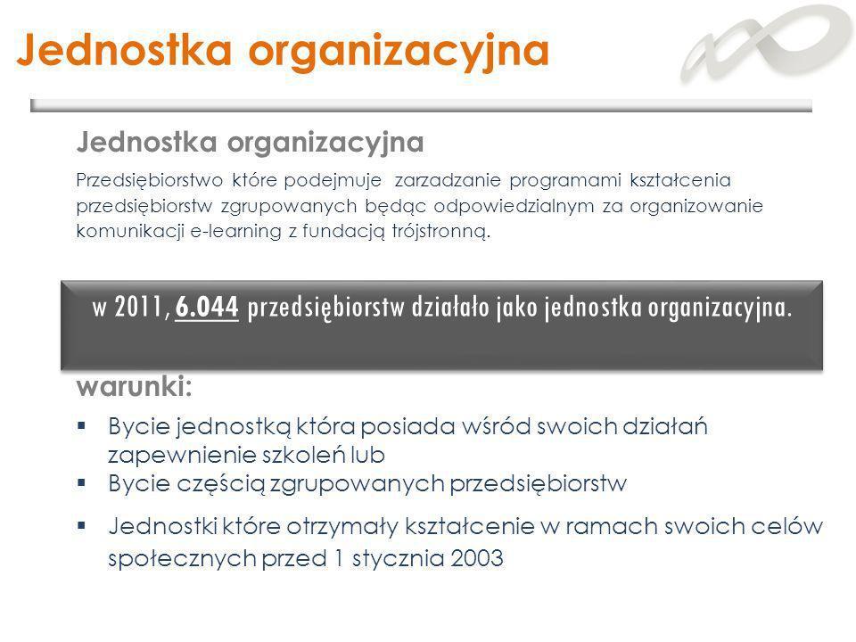 Jednostka organizacyjna Przedsiębiorstwo które podejmuje zarzadzanie programami kształcenia przedsiębiorstw zgrupowanych będąc odpowiedzialnym za orga
